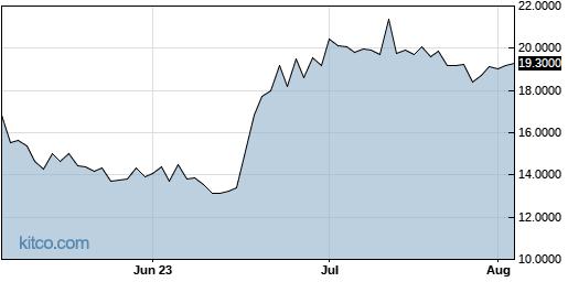 GBTC 3-Month Chart