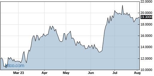 GBTC 6-Month Chart