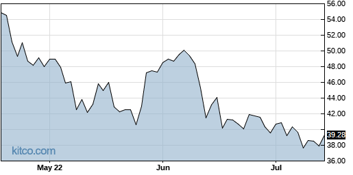 GDEN 3-Month Chart