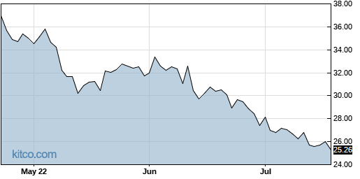 GDX 3-Month Chart