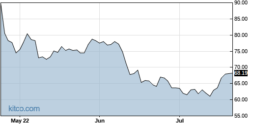 GE 3-Month Chart