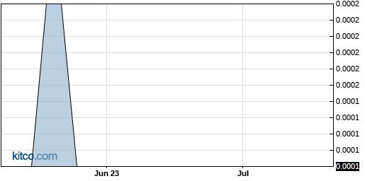 GEECF 3-Month Chart
