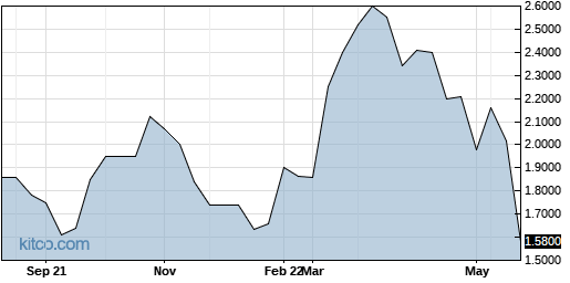 GEGYF 1-Year Chart