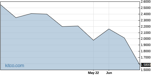 GEGYF 3-Month Chart