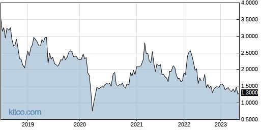 GEGYF 5-Year Chart
