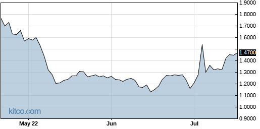 GENE 3-Month Chart