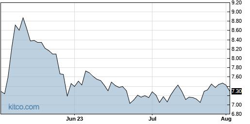 GEO 3-Month Chart