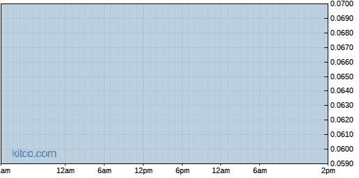 GERS 1-Day Chart