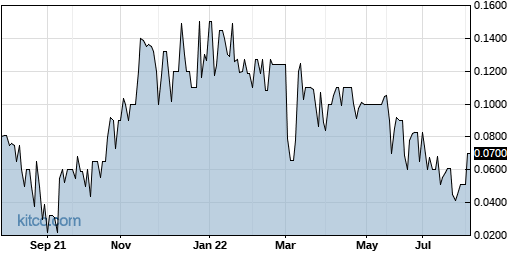 GERS 1-Year Chart