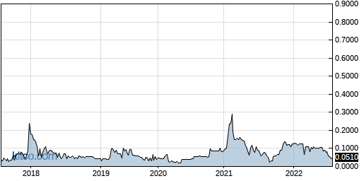 GERS 5-Year Chart