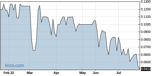 GERS 6-Month Chart