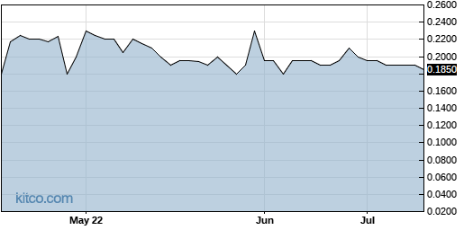 GEVI 3-Month Chart