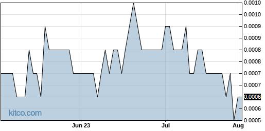 GGSM 3-Month Chart