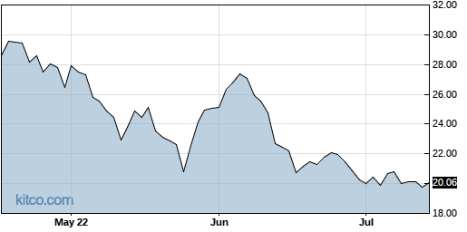 GIII 3-Month Chart