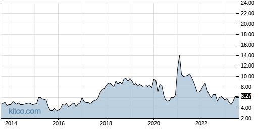 GILT 10-Year Chart