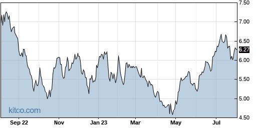 GILT 1-Year Chart