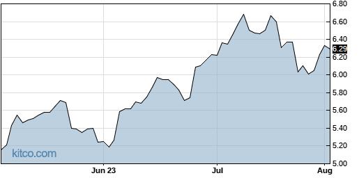 GILT 3-Month Chart