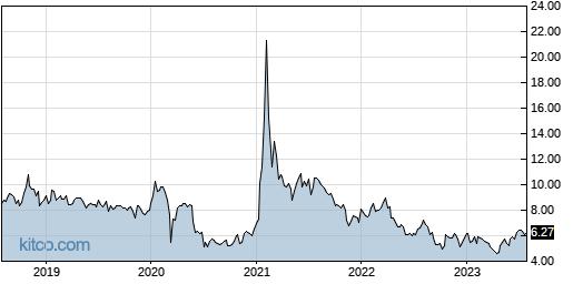 GILT 5-Year Chart