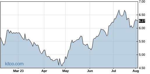 GILT 6-Month Chart