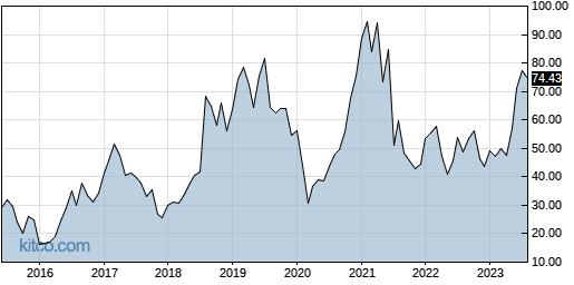 GKOS 10-Year Chart