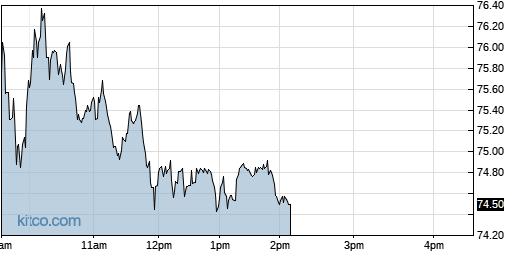 GKOS 1-Day Chart
