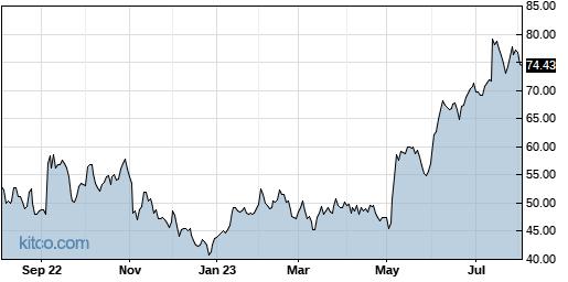 GKOS 1-Year Chart
