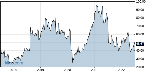 GKOS 5-Year Chart