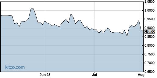 GLBS 3-Month Chart