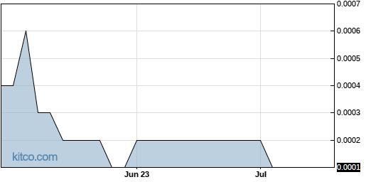 GLCO 3-Month Chart