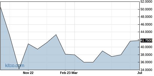 GLPGF 1-Year Chart