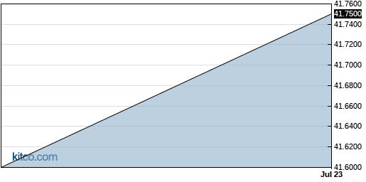 GLPGF 3-Month Chart