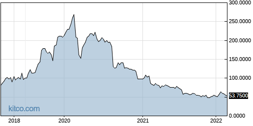 GLPGF 5-Year Chart