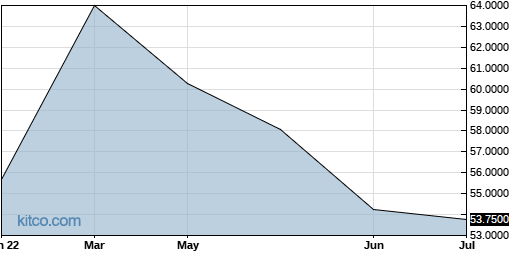 GLPGF 6-Month Chart
