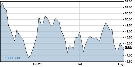 GLPI 3-Month Chart