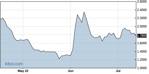 GLTO 3-Month Chart