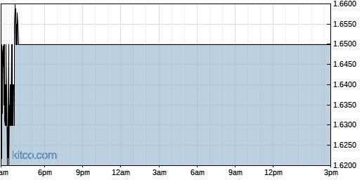GLYC 1-Day Chart