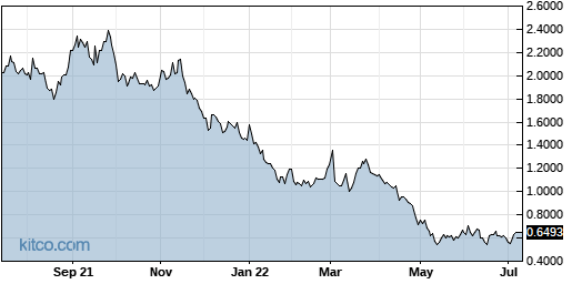 GLYC 1-Year Chart
