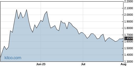 GLYC 3-Month Chart