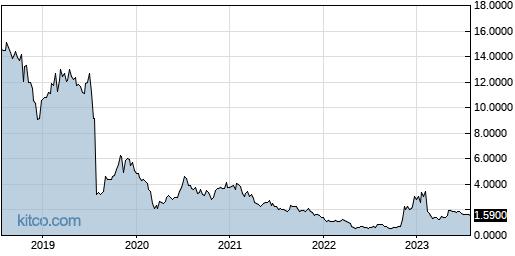 GLYC 5-Year Chart