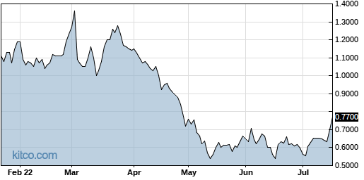 GLYC 6-Month Chart