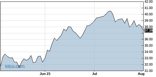 GM 3-Month Chart