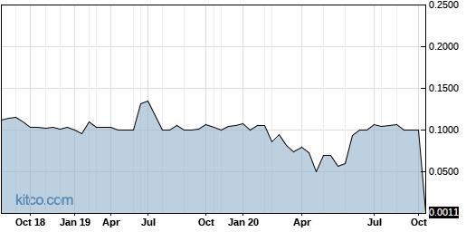 GMDTF 5-Year Chart