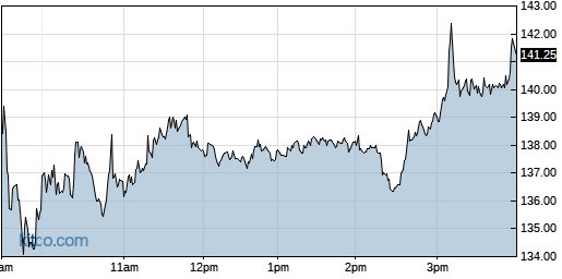 GME 1-Day Chart