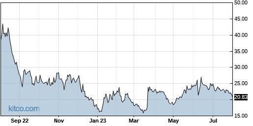 GME 1-Year Chart
