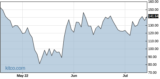 GME 3-Month Chart