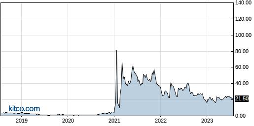 GME 5-Year Chart