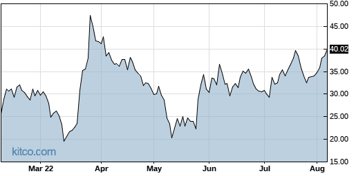 GME 6-Month Chart