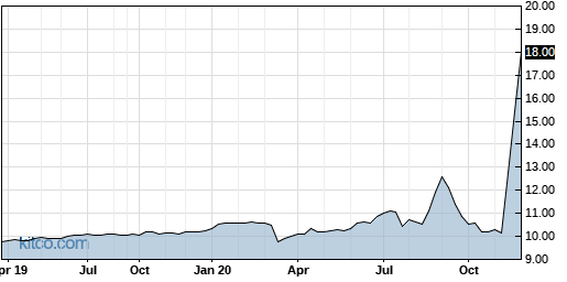 GMHI 5-Year Chart