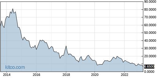 GMPXF 10-Year Chart