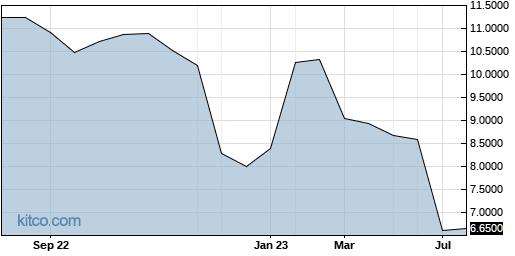GMPXF 1-Year Chart
